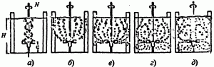 Распределение газовой фазы в аппарате с ростом скорости вращения