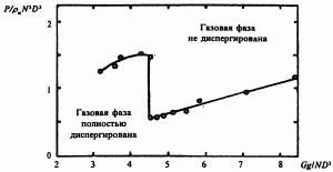 Зависимость потребляемой мощности от скорости подачи газа